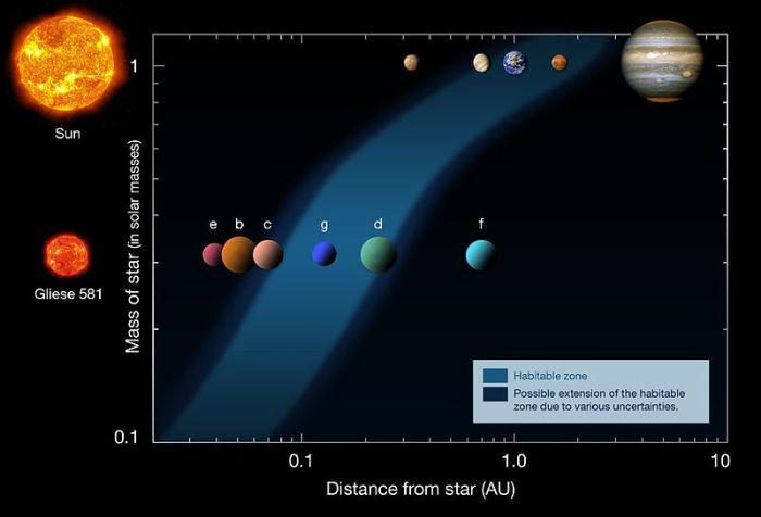 Gliese_581_-_2010