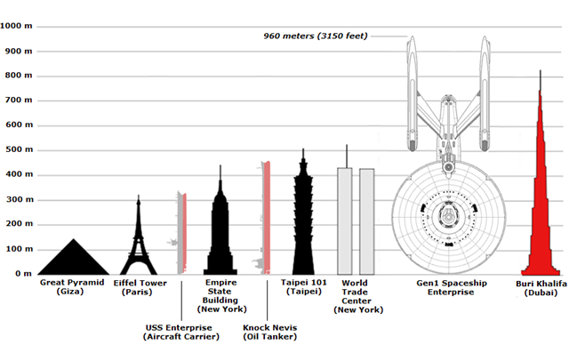 USS-Enterprise-size-comparisons-640