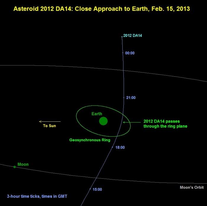 asteroid_DA14path