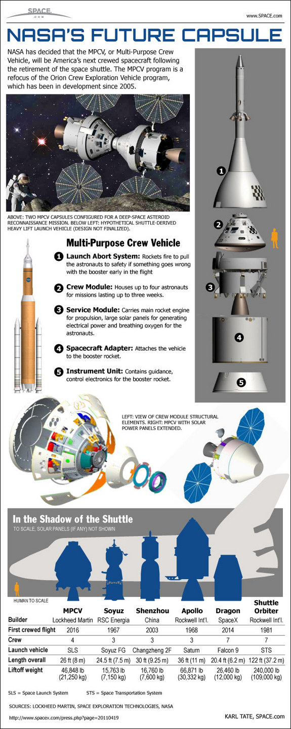 nasa-spaceship-mpcv-orion-capsule-comparison-apollo-shuttle-infographic-110525b-02