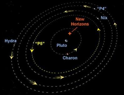 Pluto_moon_orbits
