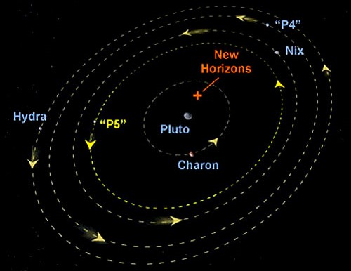 Pluto_moon_orbits