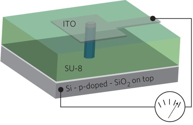 gallium-arsenide-nanowire-solar-cell