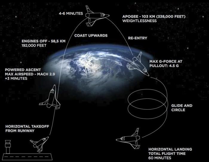 SXC-flight-information-space-expedition-astronaut-e1349979084549