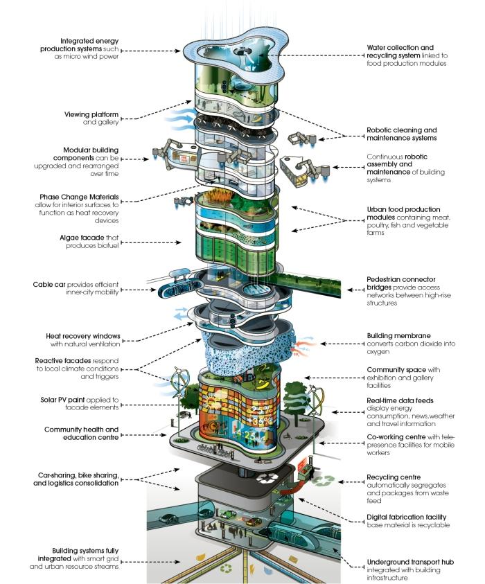 future_urban_planning