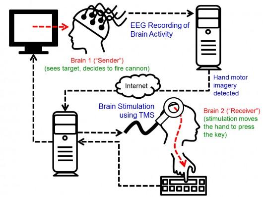 braininterfacing-0