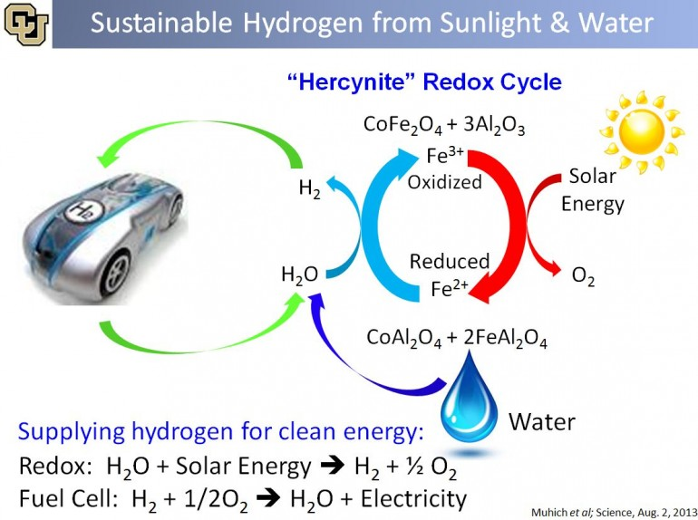 Powered By The Sun Sun Made Hydrogen Fuel Stories By