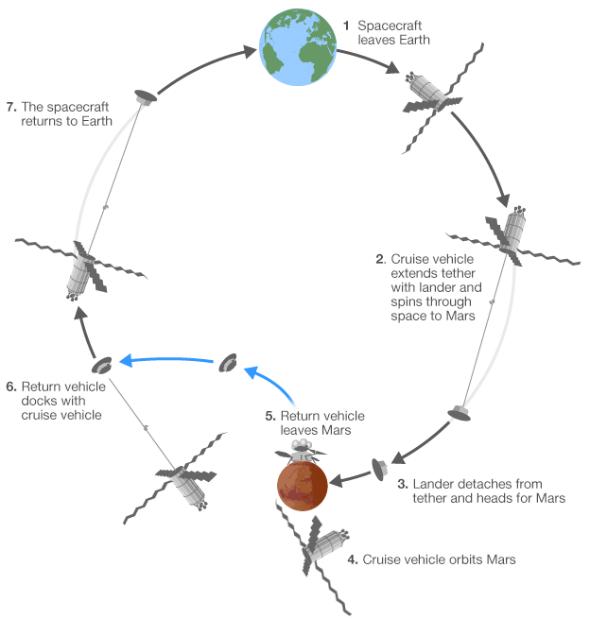Mars-mission-2