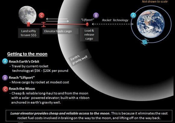 space_elevator_lunar