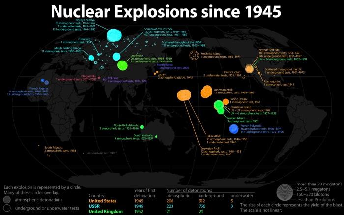NuclearDetonations