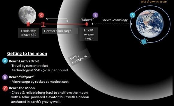 space_elevator_lunar1