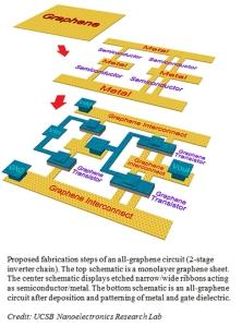 graphene_transistormodel
