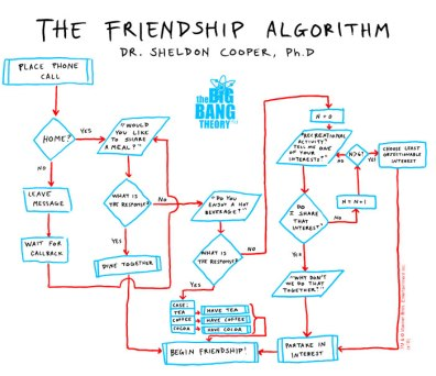 "TBBT's ""Friendship Algorithm"""