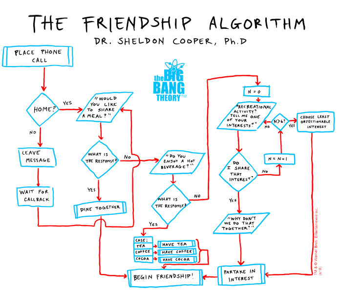 TBBT_frienship_algorithm