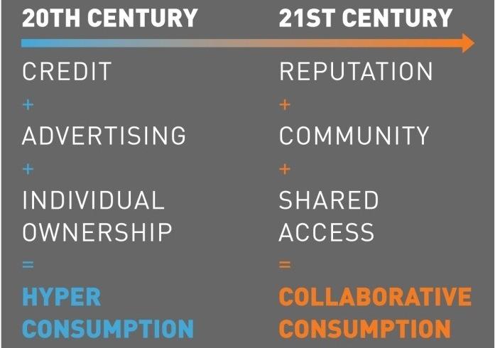 collaborative_consumption