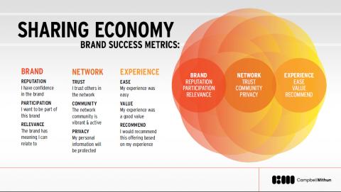 sharing economy brand