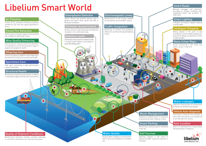 The-Internet-Of-Things-Smart-World