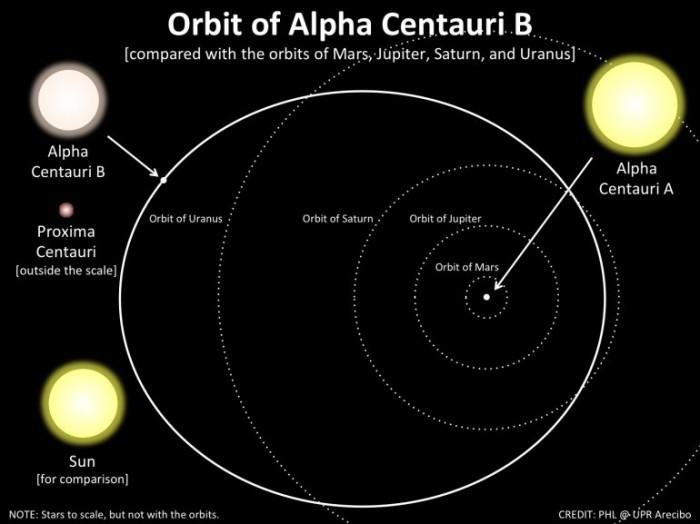 alpha_centauriBb1