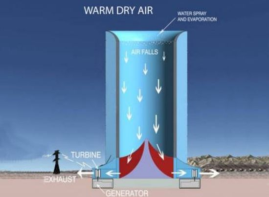 solar_downdraft_tower2