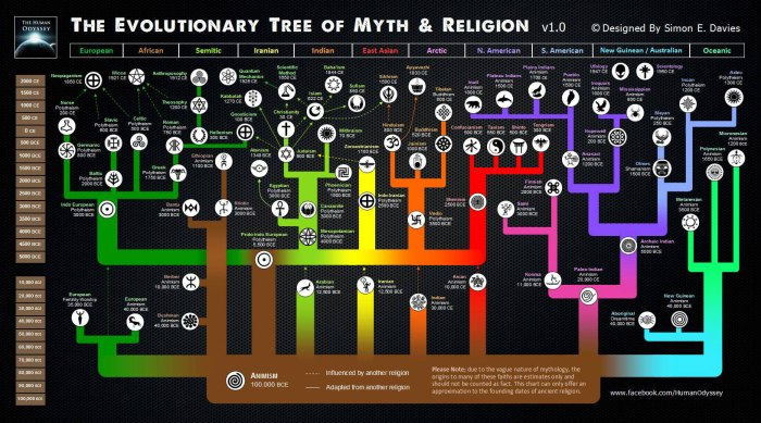 The-Common-Foundations-of-Religions-and-Theology-Evolutionary-Tree-of-Religions